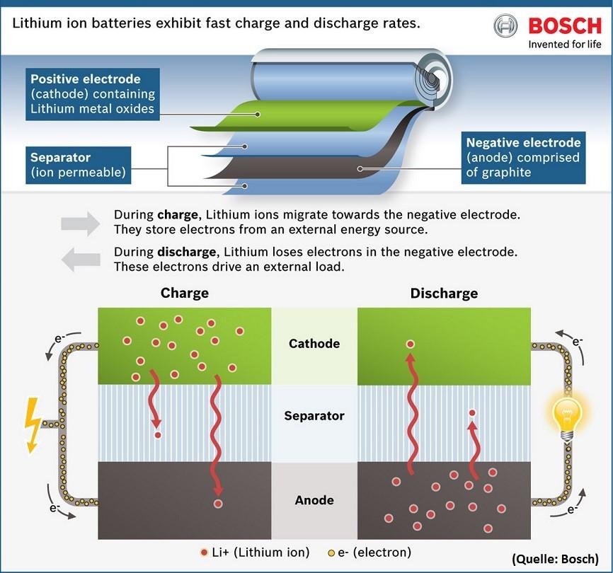 Aufbau-Lithium-Ionen-Akkus-Schaubild-Bosch.jpg