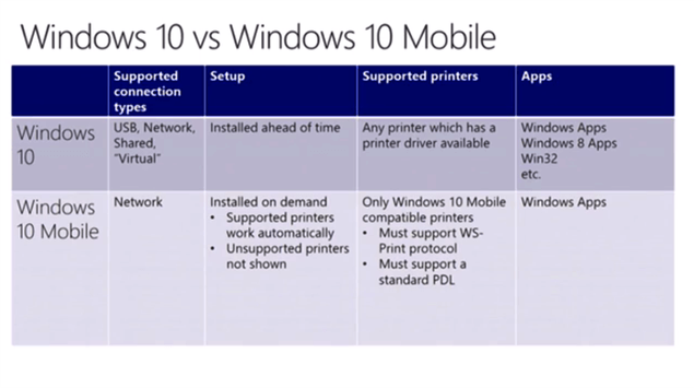 Druckfunktionen_Vergleich_Windows10-Windows10Mobile.png