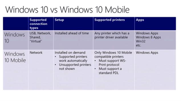 Druckfunktionen_Vergleich_Windows10-Windows10Mobile.png