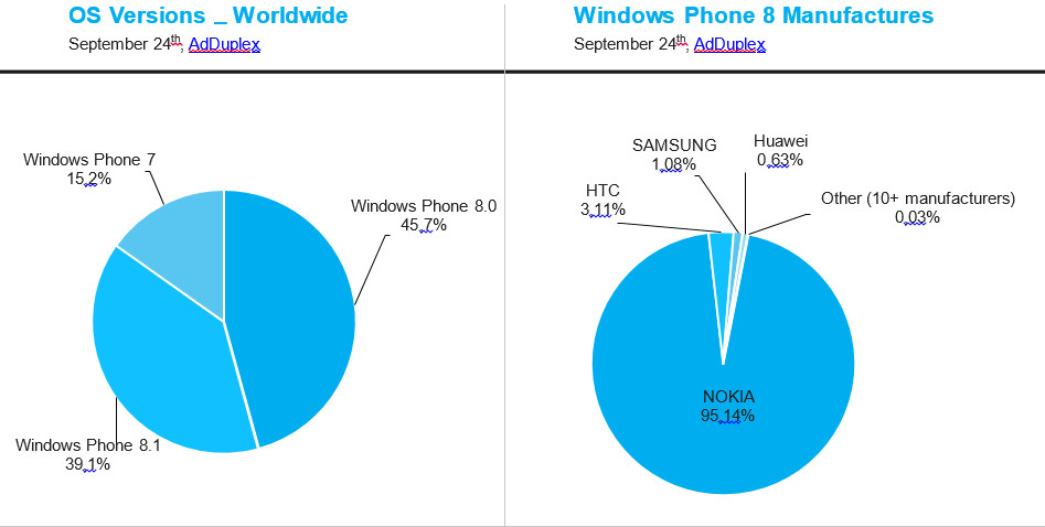 Marktanteile bei Windows Phones