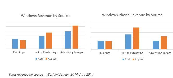 In-App Käufe vs Werbung vs bezahlte Downloads