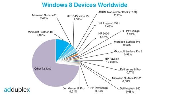 Adduplex market share