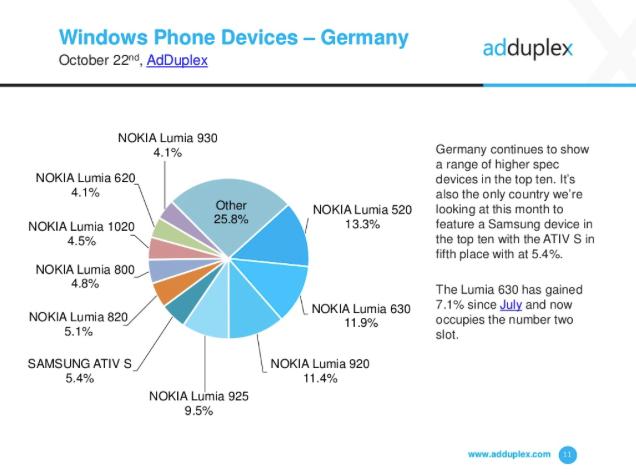 Windows Phone User Statsitiken Deutschland