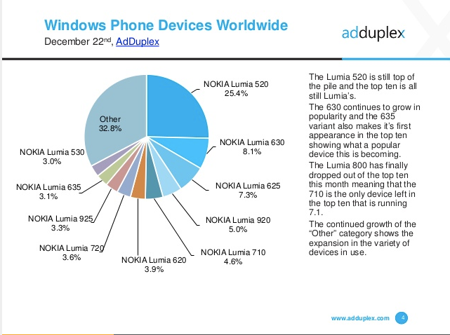 AdDuplex_Windows_Phone_Statistics_Report__December_2014 2