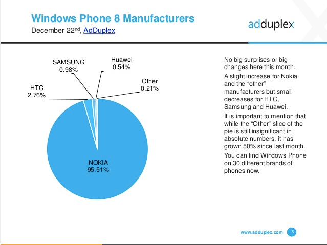 AdDuplex_Windows_Phone_Statistics_Report__December_2014