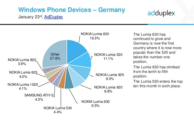AdDuplex_Windows_Phone_Statistics__January__2015 2