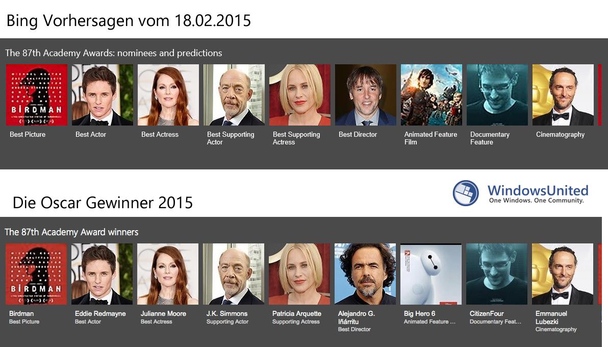 Bing-Vorhersagen-Oscar