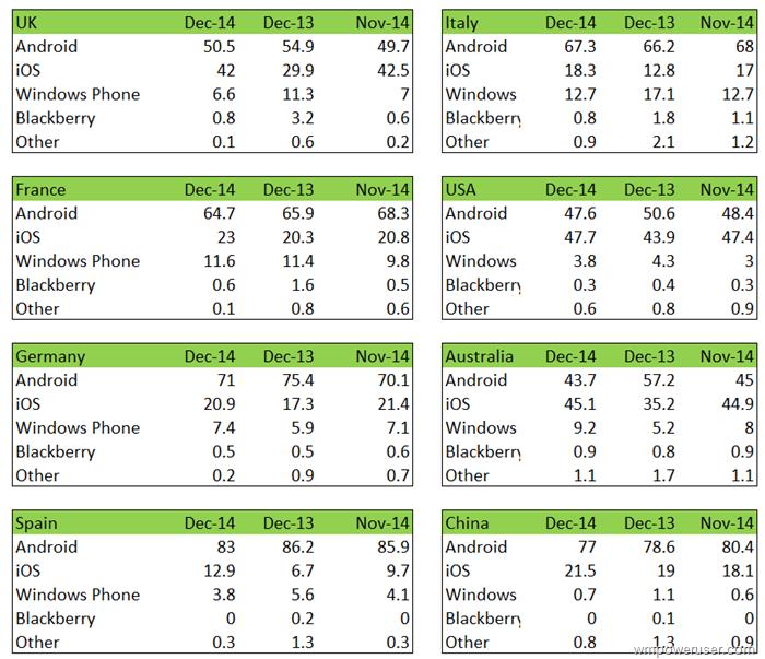 kantar-Marktanteile-Dezember-2014-Windows-Phone