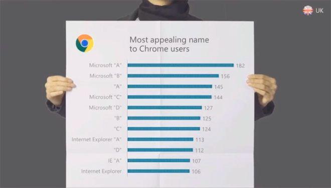 Microsoft-Browser-Name-Survey