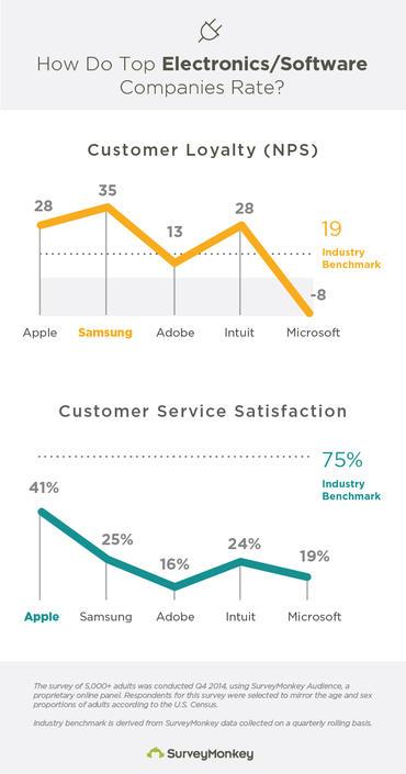 SurveyMonkey-Kundenbindung-Microsoft-Umfrage