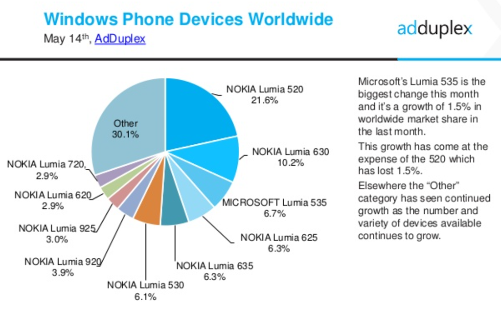 Adduplex Windows Phone Stats