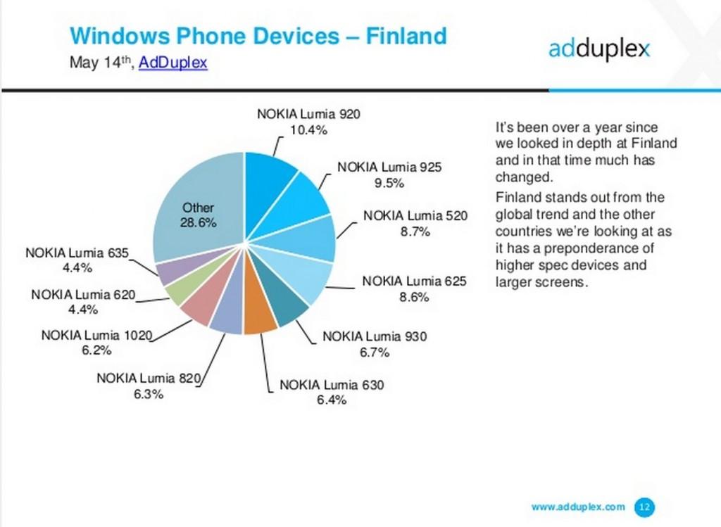 Adduplex Finnland