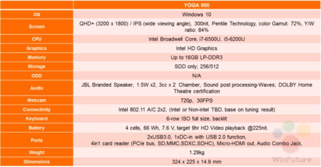 lenovo yoga 900-13 technische details