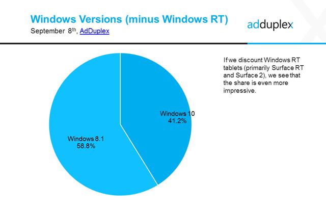 Adduplex Windows 10 App Nutzer ohne RT