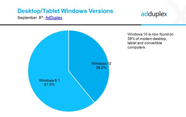 Adduplex Windows 10 App Nutzer