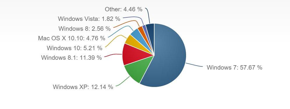 Betriebssysteme Marktanteile August