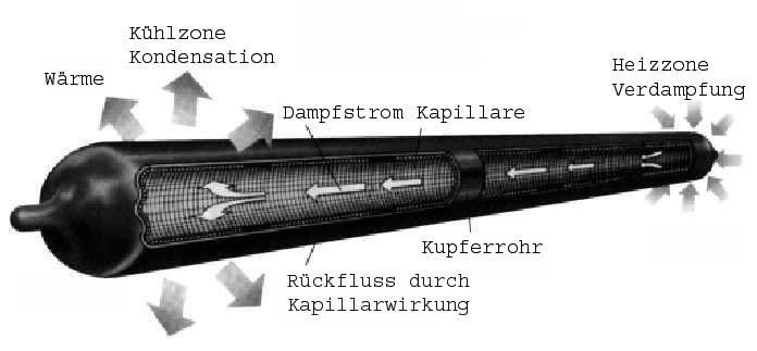K800_Heat_pipe_schematic_function-de