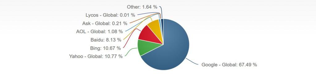 Suchmaschinen_ Weltweite Marktanteile - September 2015