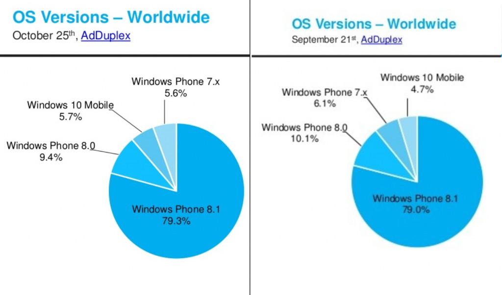 Vergleich OS Version Sept - Okt 15