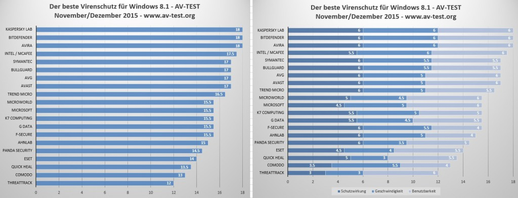 AV Test Dezember 2015