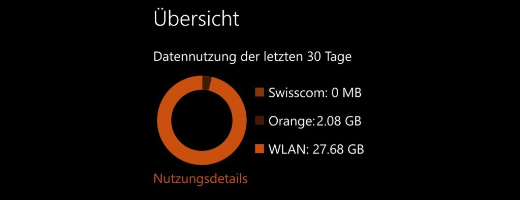 Datenvolumen W10 Mobile