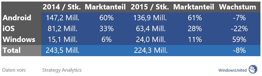 tablet_martktanteil_2015
