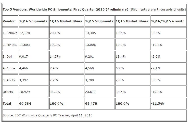 Worldwide-PC-Shipments (1)