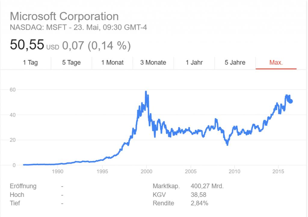 Microsoft Aktienkurs