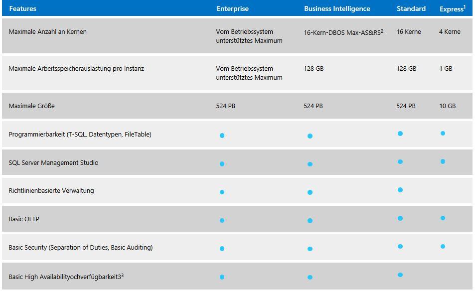 SQL Server Versionen 1