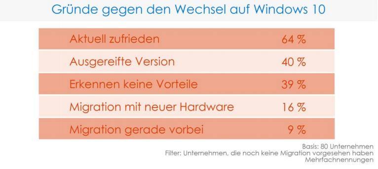 Unternehmen Gründe gegen Win10