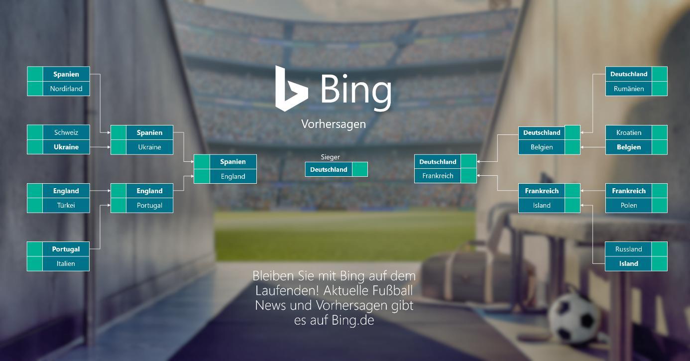 Bing EM Vorhersagen