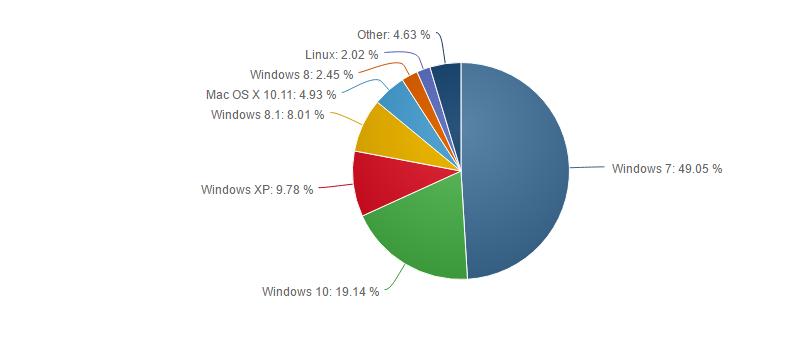 Marktanteile Desktop OS