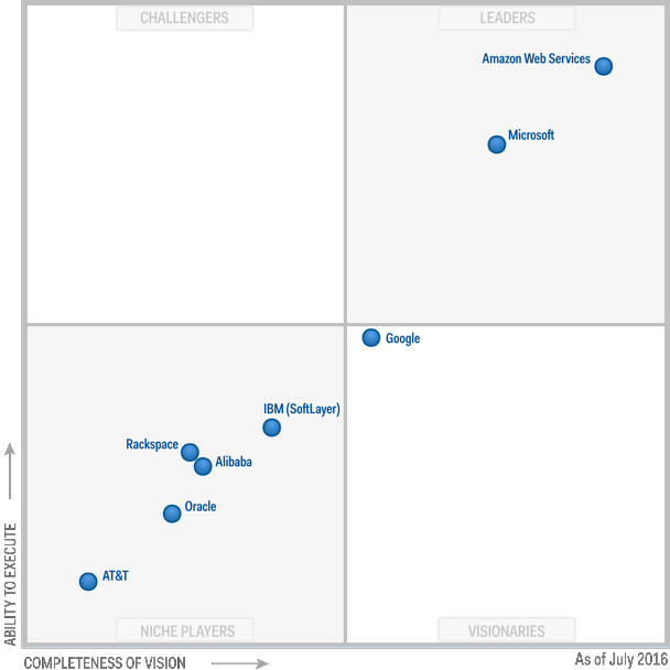 Gartner Magic Quadrant Cloud Microsoft