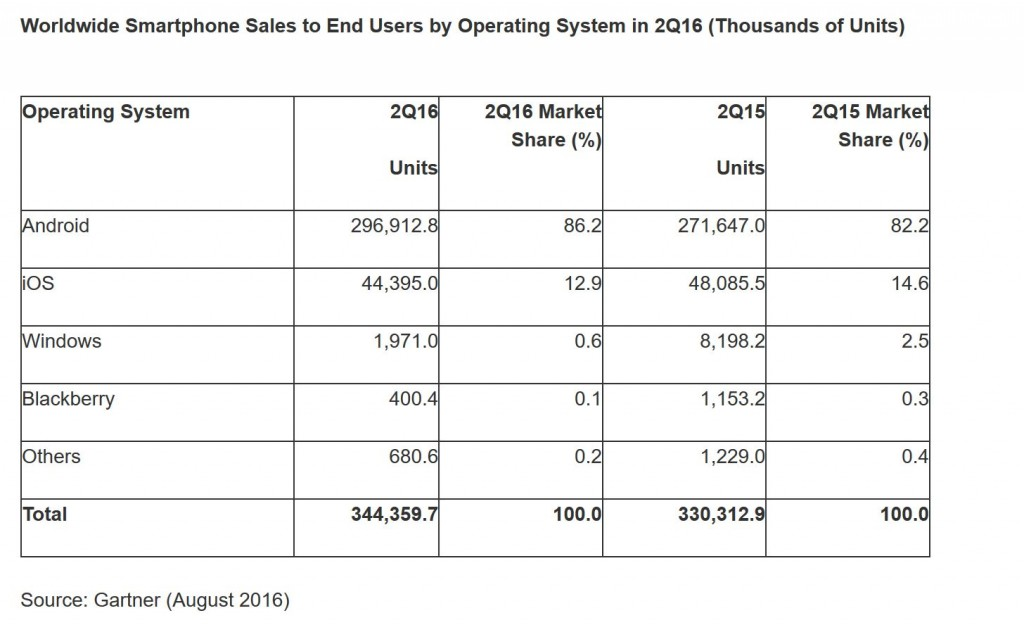 Gartner Smartphone Marktanteile Windows Phone