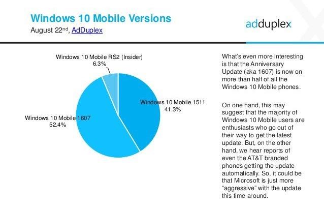 adduplex anniversary update windows 10 mobile