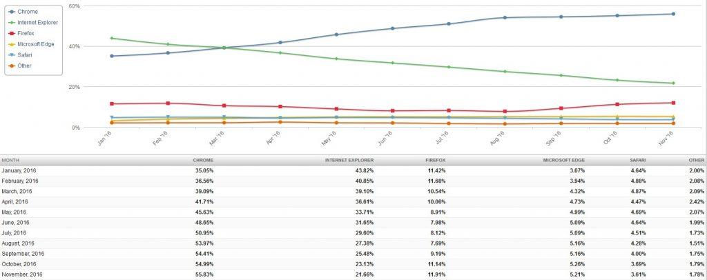 browser-statistik-november-2016