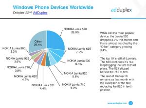 Windows Phone Unser Statistiken International