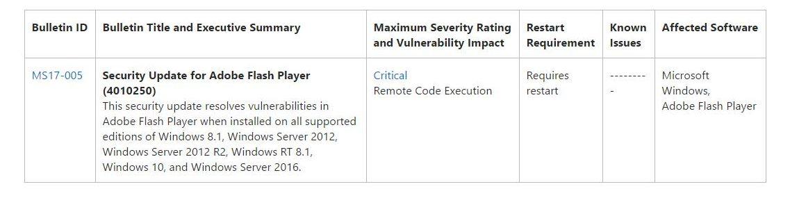Adobe Flash Sicherheitslücke