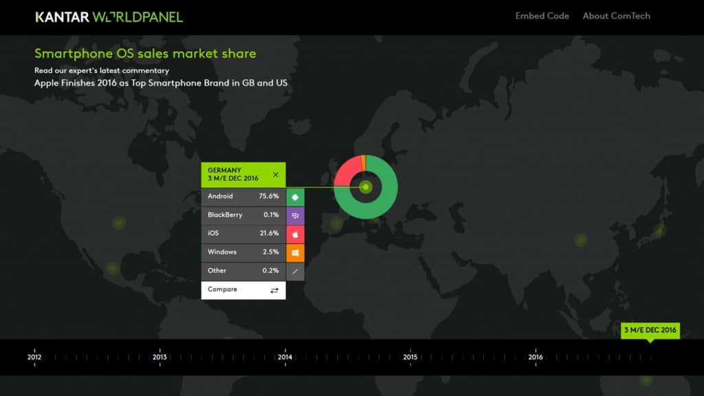 Kantar Smartphone OS Marktanteile Deutschland