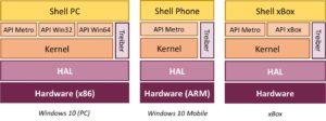 Windows Architektur Skizze
