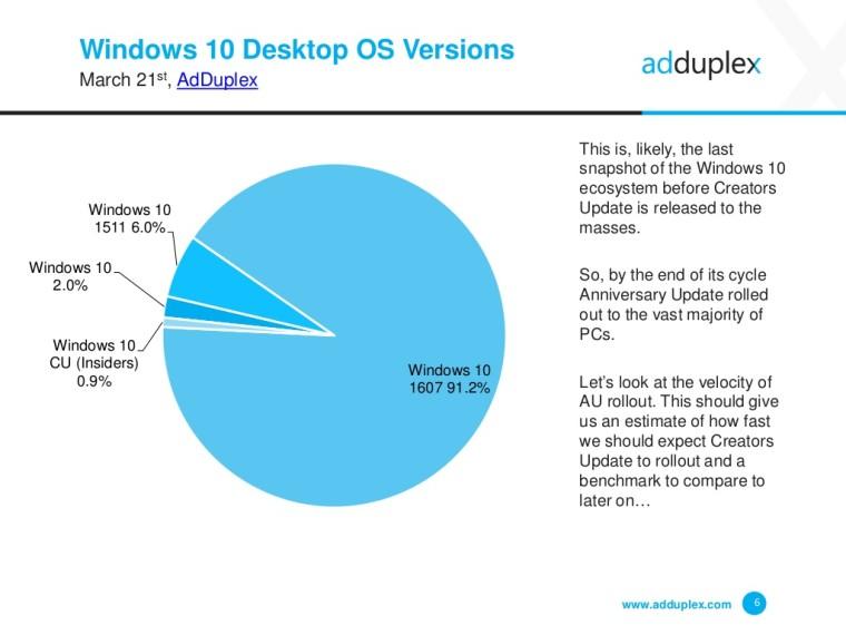Anteile OS Versionen März 17