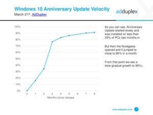 Update Statistik Anniversary Update