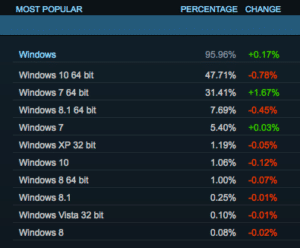 Steam Statistik