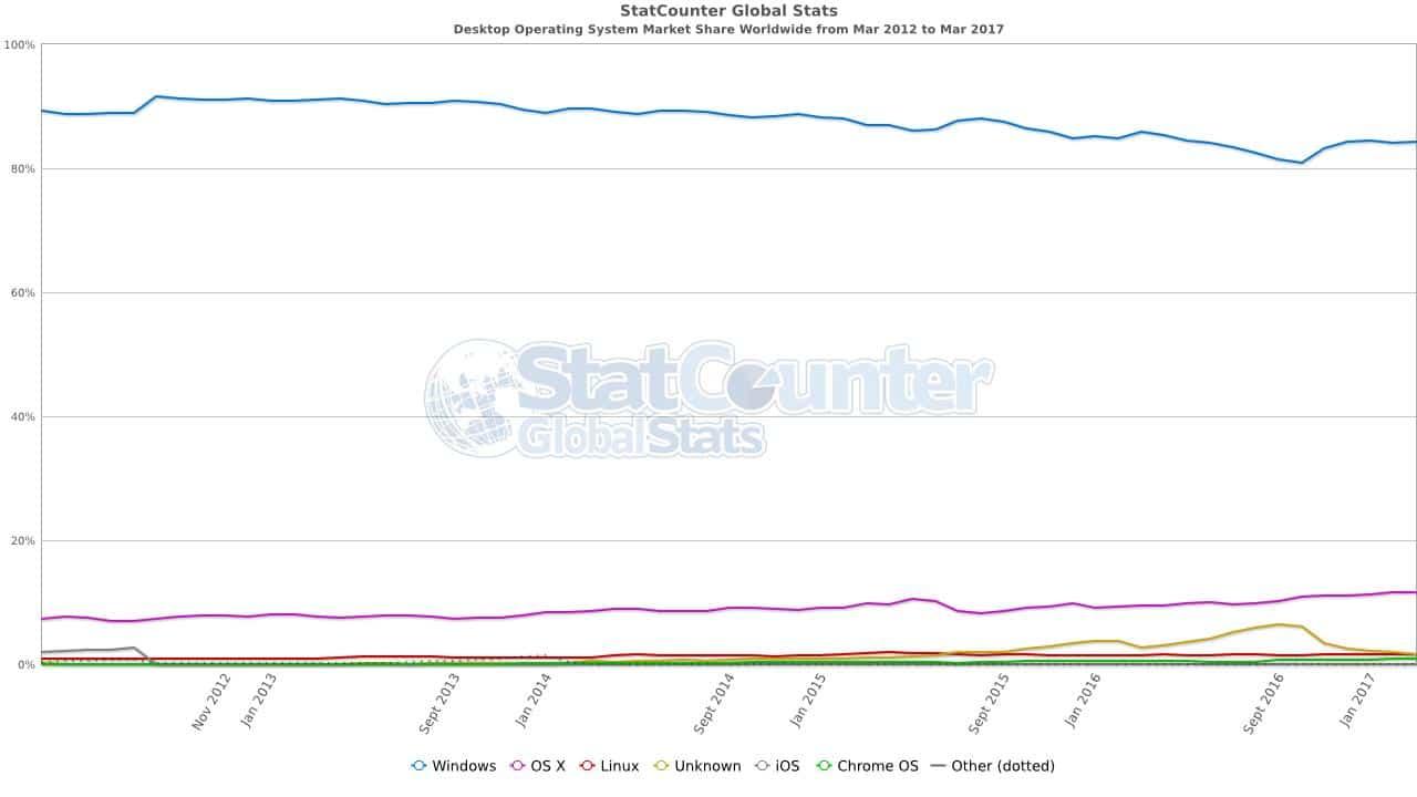 StatCouter_Desktop Anteile
