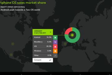 Kantar Marktanteile Deutschland Februar 2017