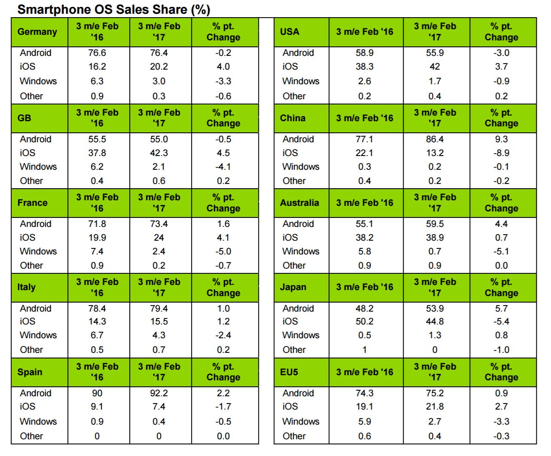 Kantar Smartphone OS Marktanteile Februar 2017