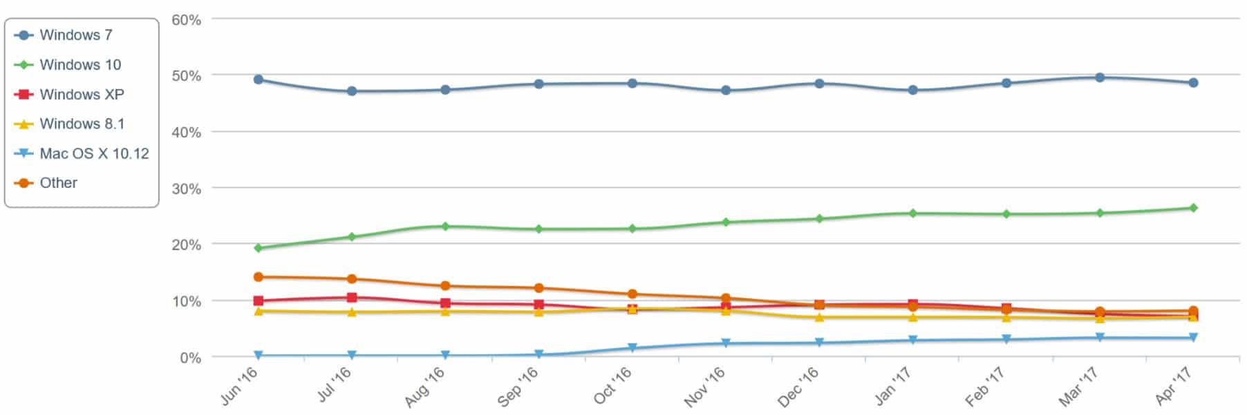 Wachstum der Desktop-Betriebssysteme