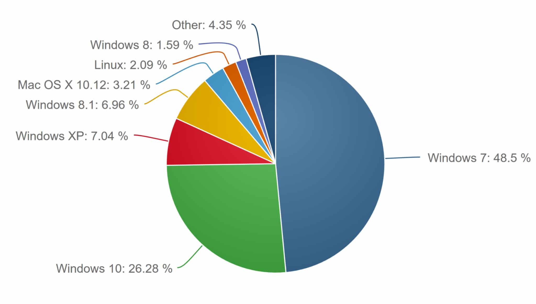 Anteile der Desktop-Betriebssysteme im April 2017