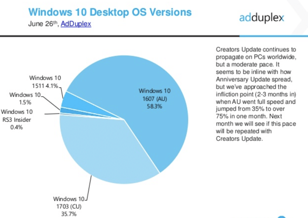 AdDuplex Report Windows 10 Creators Update
