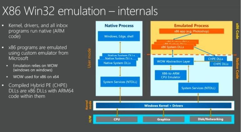 Emulation von x86/Win32-Programmen auf Windows 10 ARM